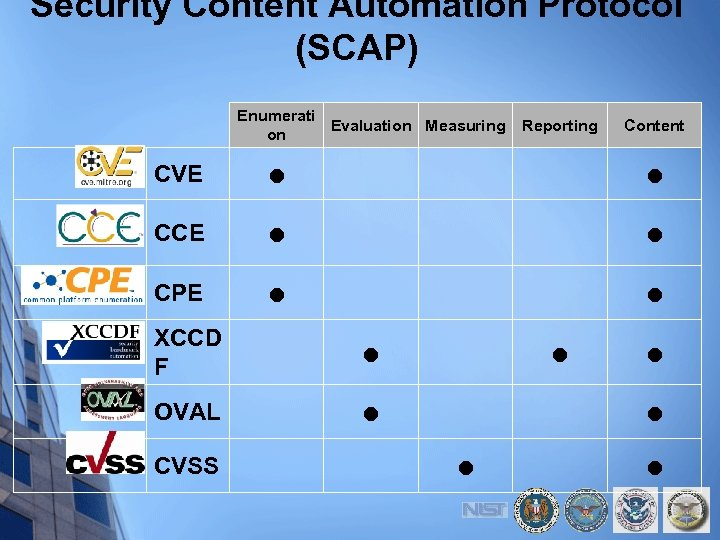 Security Content Automation Protocol (SCAP) Enumerati Evaluation Measuring on Reporting Content CVE ● ●