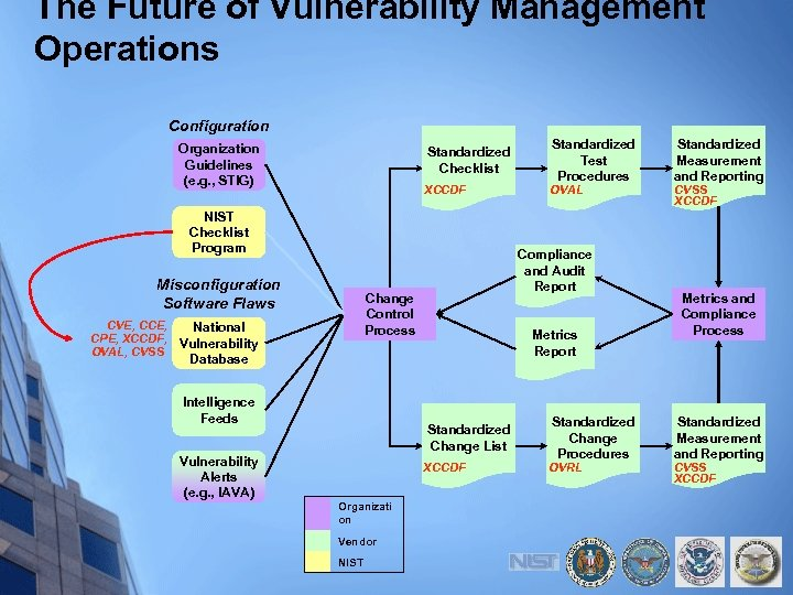 The Future of Vulnerability Management Operations Configuration Organization Guidelines (e. g. , STIG) Standardized