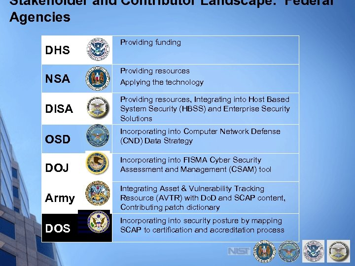 Stakeholder and Contributor Landscape: Federal Agencies DHS Providing funding NSA Providing resources Applying the