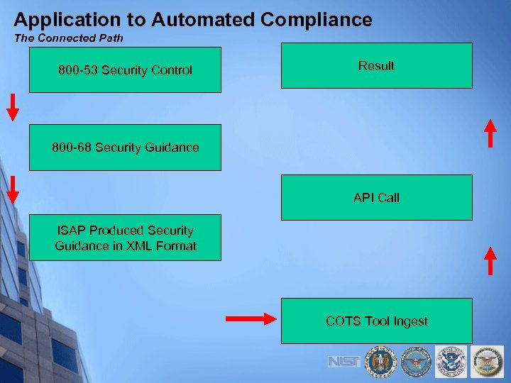 Application to Automated Compliance The Connected Path 800 -53 Security Control Result 800 -68