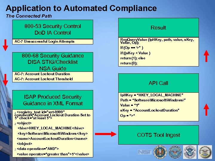 Application to Automated Compliance The Connected Path 800 -53 Security Control Do. D IA