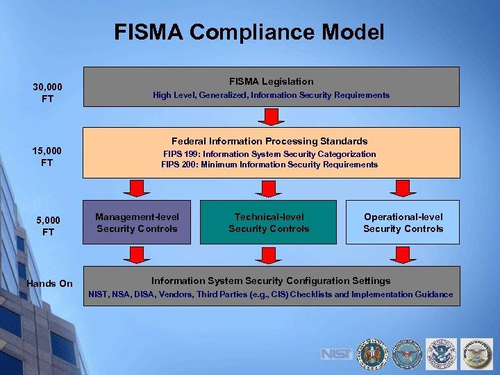 FISMA Compliance Model 30, 000 FT 15, 000 FT Hands On FISMA Legislation High