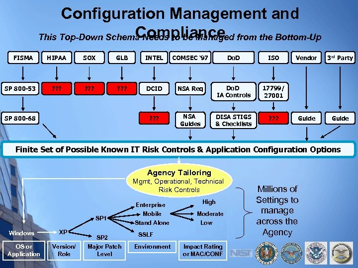 Configuration Management and Compliance This Top-Down Schema Needs to be Managed from the Bottom-Up