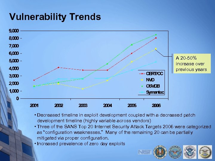 Vulnerability Trends A 20 -50% increase over previous years • Decreased timeline in exploit