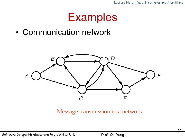 Lecture Notes: Data Structures and Algorithms Examples • Communication network Software College, Northwestern Polytechnical