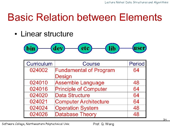 Lecture Notes: Data Structures and Algorithms Basic Relation between Elements • Linear structure bin