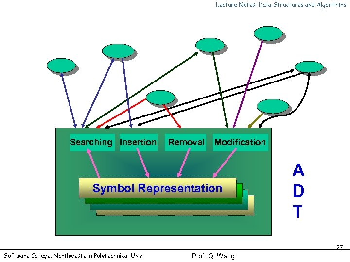 Lecture Notes: Data Structures and Algorithms Searching Insertion Removal Modification Symbol Representation Software College,