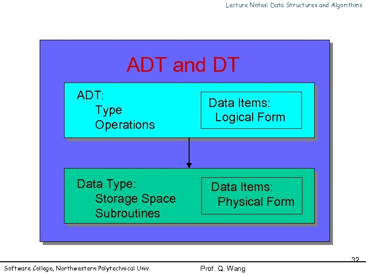 Lecture Notes: Data Structures and Algorithms ADT and DT ADT: Type Operations Data Items: