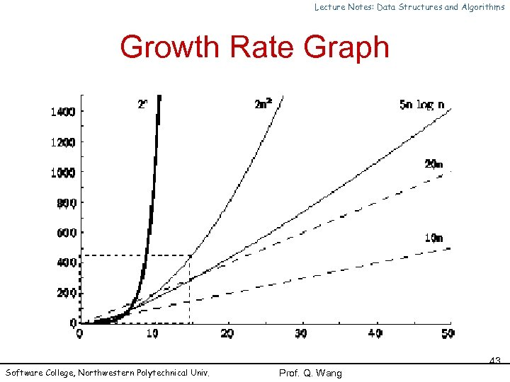 Lecture Notes: Data Structures and Algorithms Growth Rate Graph Software College, Northwestern Polytechnical Univ.