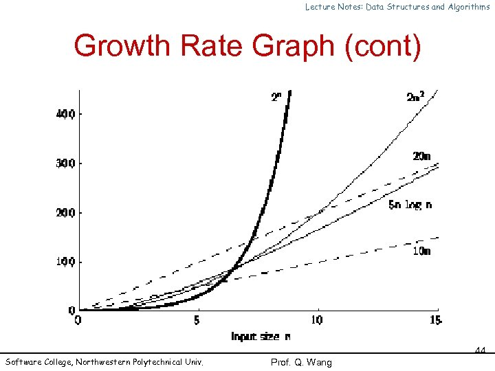 Lecture Notes: Data Structures and Algorithms Growth Rate Graph (cont) Software College, Northwestern Polytechnical