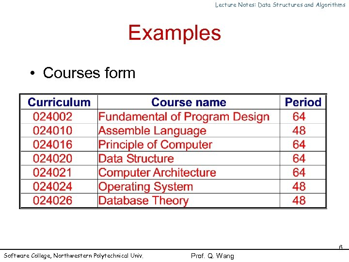Lecture Notes: Data Structures and Algorithms Examples • Courses form Software College, Northwestern Polytechnical