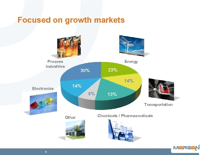 Focused on growth markets Process industries Energy 30% 23% 14% Electronics 14% 6% 13%