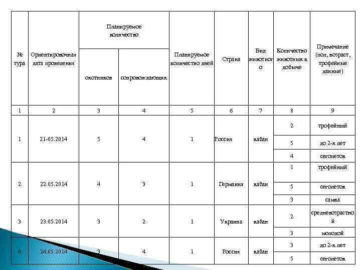 Планируемое количество № Ориентировочная тура дата проведения Планируемое количество дней охотников 1 3 4