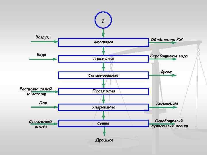 1 Воздух Вода Флотация Промывка Сепарирование Растворы солей и кислот Пар Сушильный агент Обедненная
