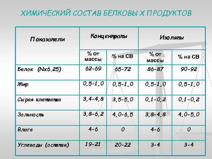 ХИМИЧЕСКИЙ СОСТАВ БЕЛКОВЫХ ПРОДУКТОВ Показатели Концентраты Изоляты % от массы % на СВ 62