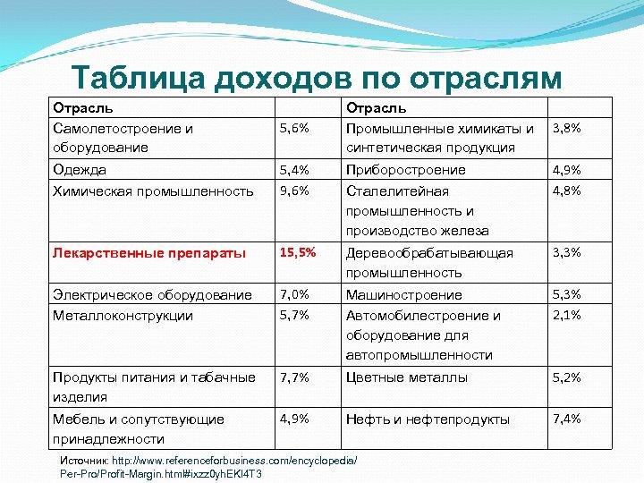 Таблица доходов по отраслям Отрасль Самолетостроение и оборудование Отрасль Промышленные химикаты и синтетическая продукция