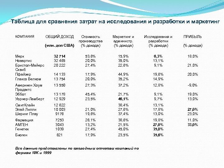Таблица для сравнения затрат на исследования и разработки и маркетинг КОМПАНИЯ ОБЩИЙ ДОХОД (млн.