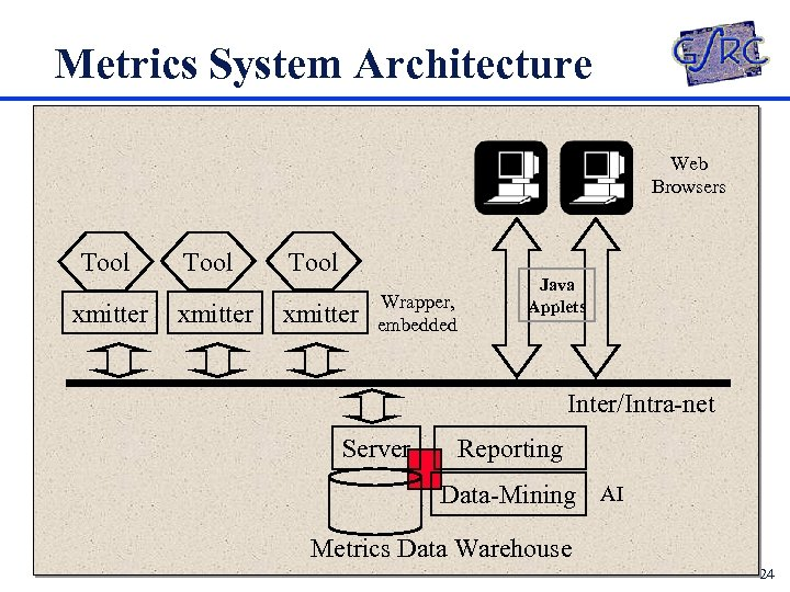 Metrics System Architecture Web Browsers Tool xmitter Wrapper, embedded Java Applets Inter/Intra-net Server Reporting