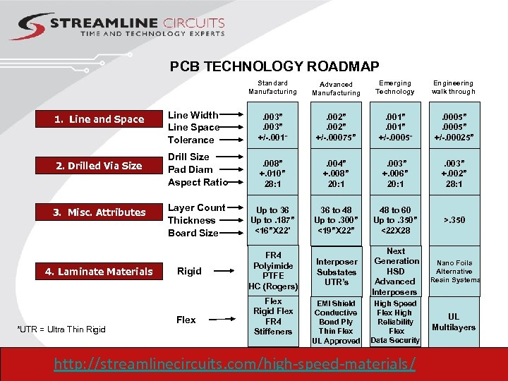 PCB TECHNOLOGY ROADMAP Standard Manufacturing 1. Line and Space 2. Drilled Via Size 3.