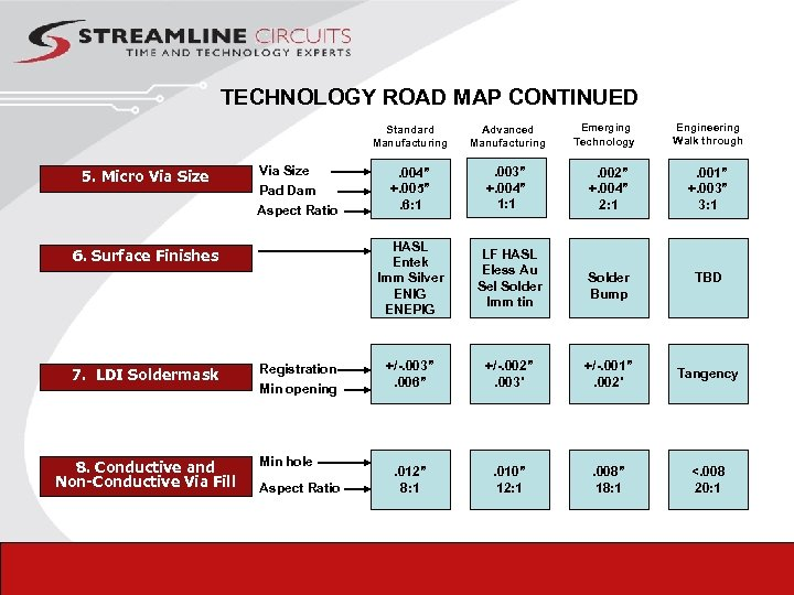 TECHNOLOGY ROAD MAP CONTINUED Emerging Technology Engineering Walk through Standard Manufacturing 5. Micro Via