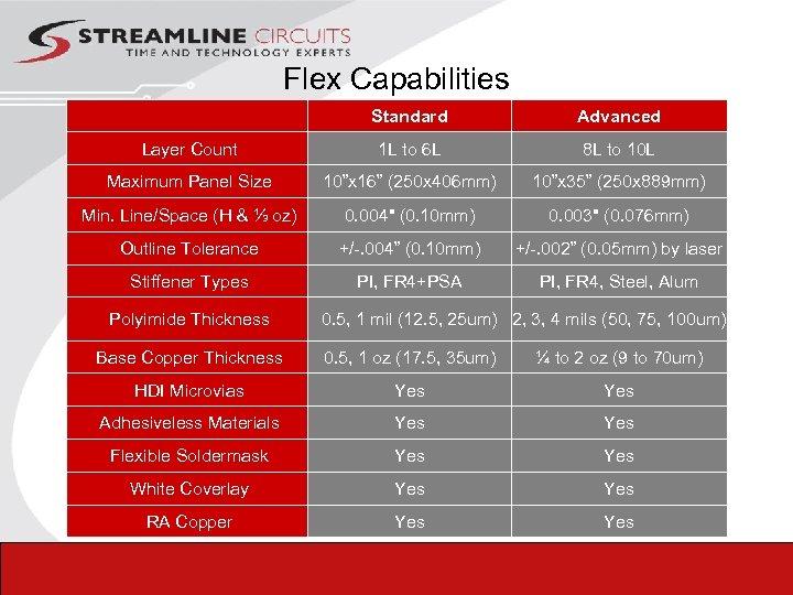 Flex Capabilities Standard Advanced Layer Count 1 L to 6 L 8 L to