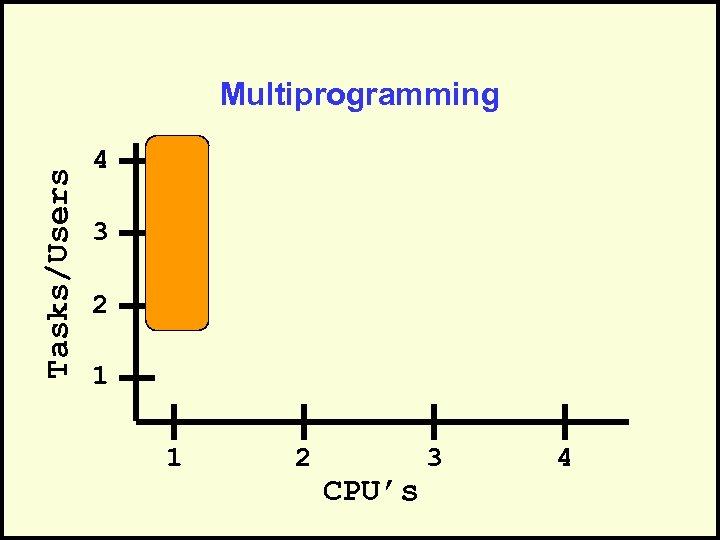 Tasks/Users Multiprogramming 4 3 2 1 1 2 CPU's 3 4