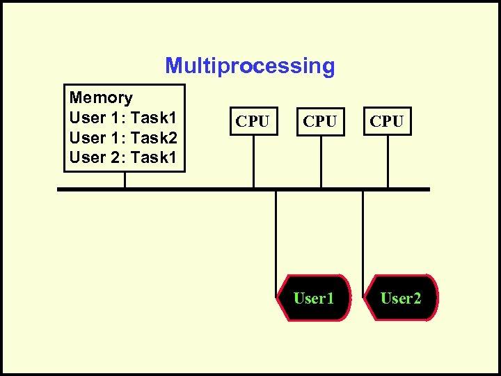 Multiprocessing Memory User 1: Task 1 User 1: Task 2 User 2: Task 1