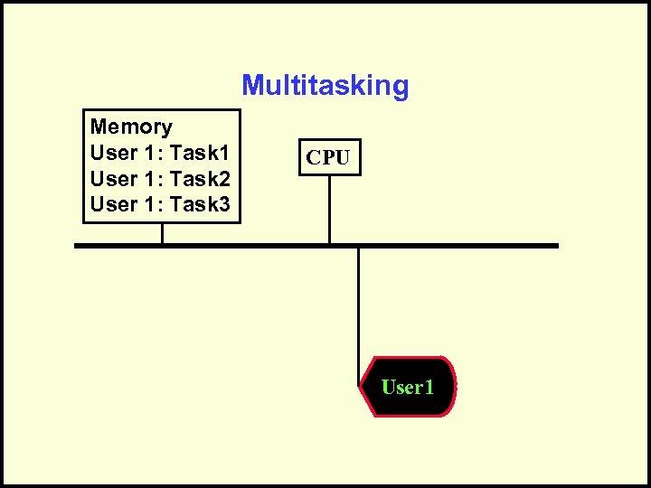 Multitasking Memory User 1: Task 1 User 1: Task 2 User 1: Task 3
