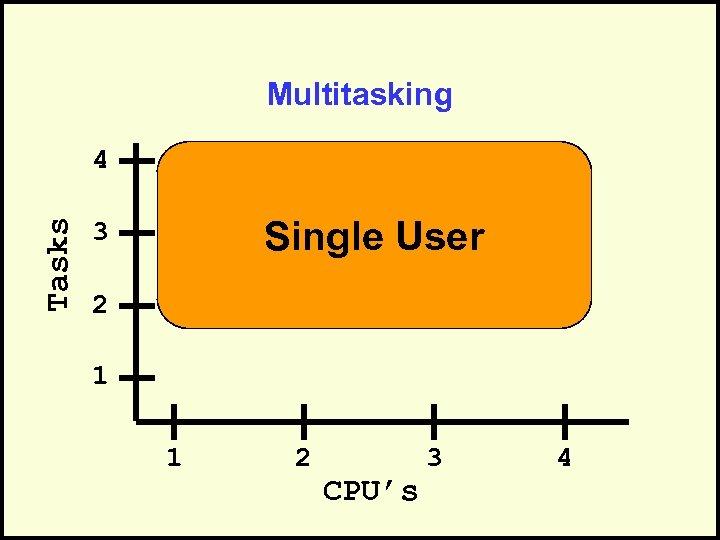 Multitasking Tasks 4 Single User 3 2 1 1 2 CPU's 3 4