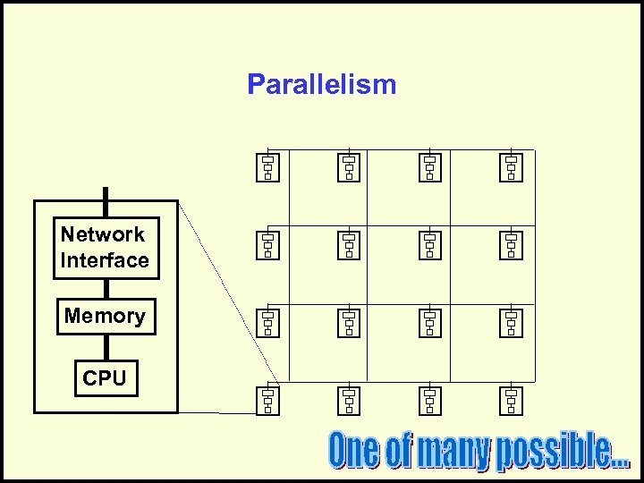 Parallelism Network Interface Memory CPU