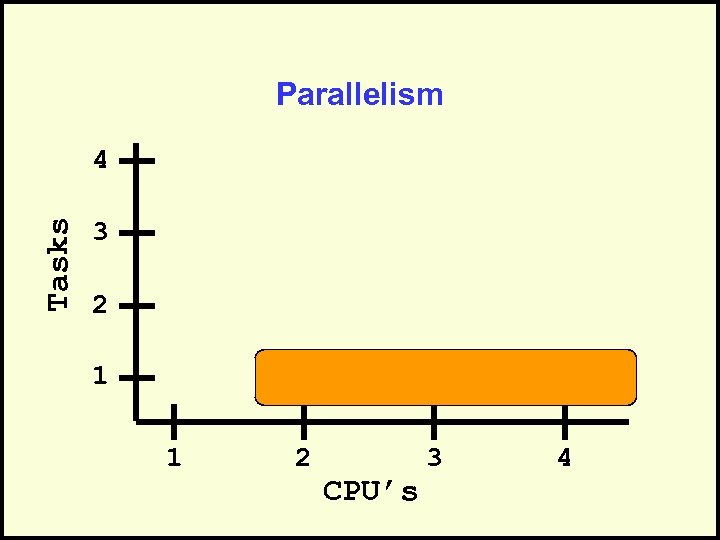 Parallelism Tasks 4 3 2 1 1 2 CPU's 3 4
