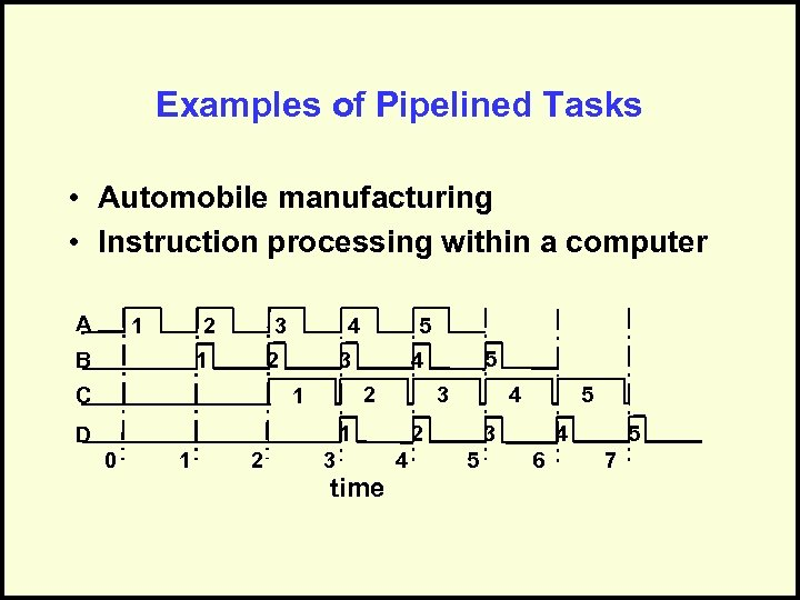 Examples of Pipelined Tasks • Automobile manufacturing • Instruction processing within a computer A