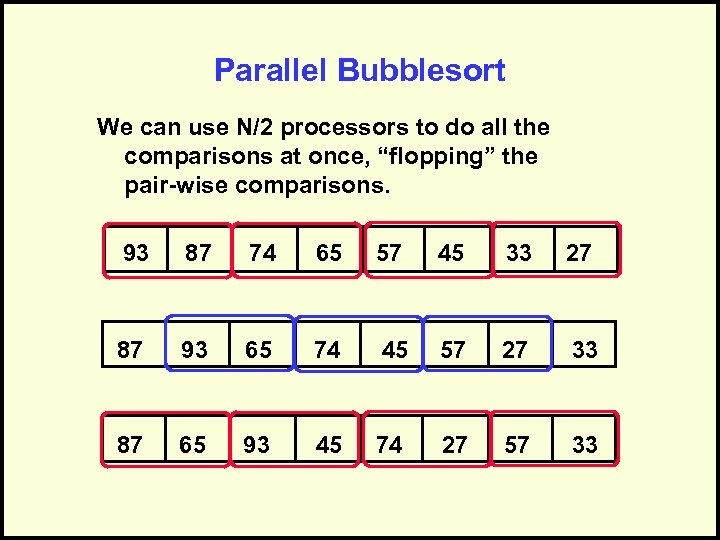 Parallel Bubblesort We can use N/2 processors to do all the comparisons at once,