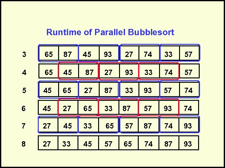 Runtime of Parallel Bubblesort 3 65 87 4 65 45 6 45 93 27