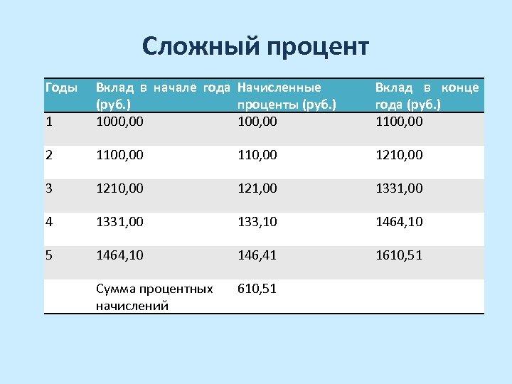 Сложный процент Годы 1 Вклад в начале года Начисленные (руб. ) проценты (руб. )