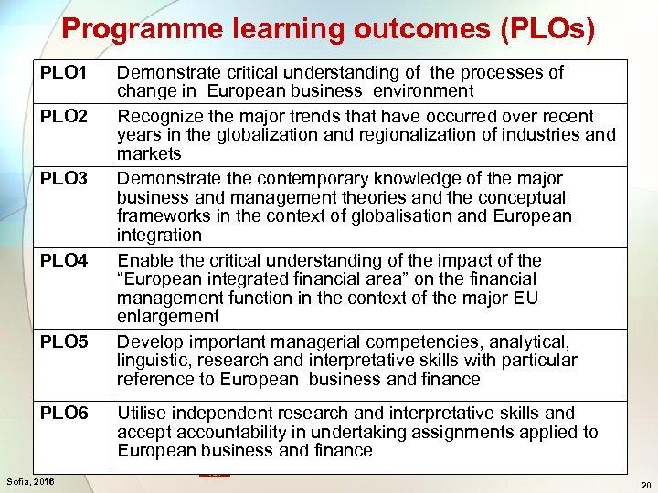 Programme learning outcomes (PLOs) PLO 1 PLO 2 PLO 3 PLO 4 PLO 5