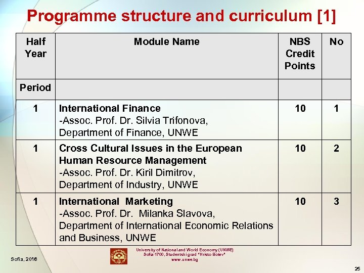 Programme structure and curriculum [1] Half Year Module Name NBS Credit Points No Period