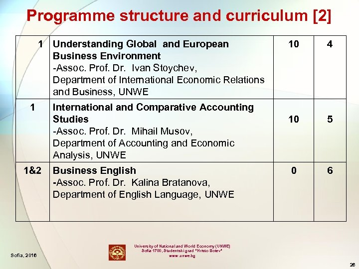 Programme structure and curriculum [2] 1 Understanding Global and European Business Environment -Assoc. Prof.