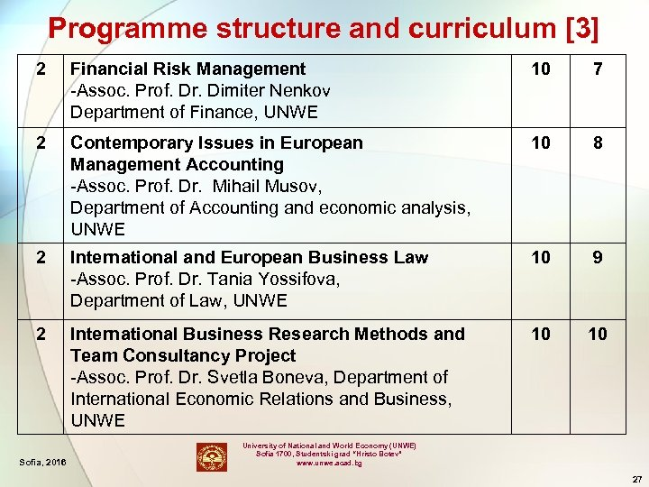 Programme structure and curriculum [3] 2 Financial Risk Management -Assoc. Prof. Dr. Dimiter Nenkov