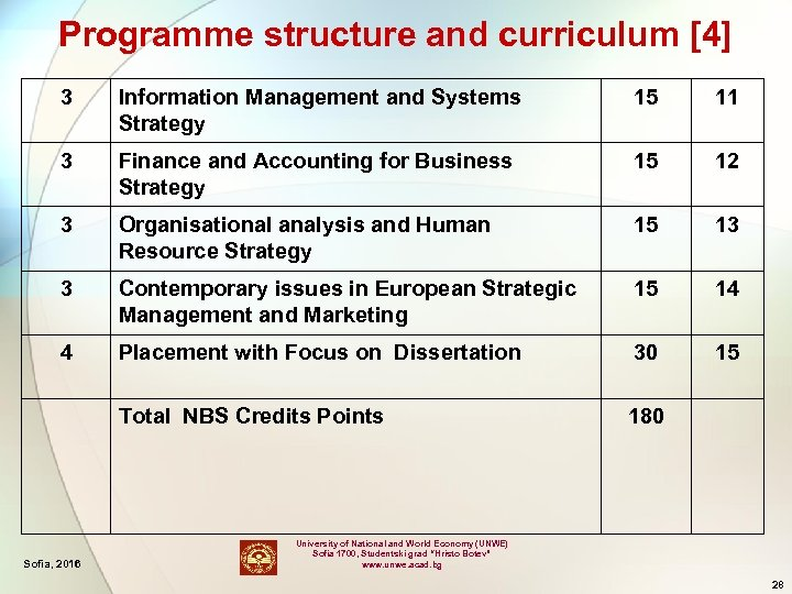 Programme structure and curriculum [4] 3 Information Management and Systems Strategy 15 11 3