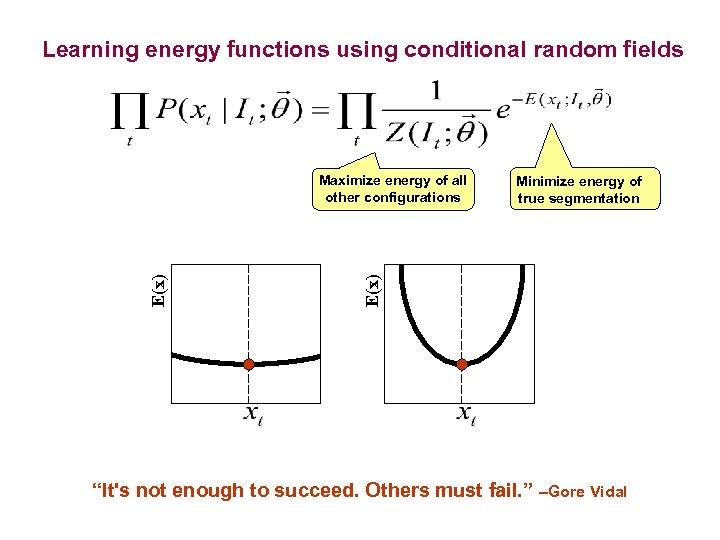 Learning energy functions using conditional random fields Minimize energy of true segmentation E(x) Maximize