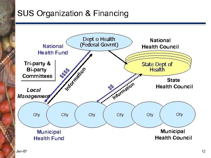 SUS Organization & Financing Dept o Health (Federal Govrnt) or m at $ $$