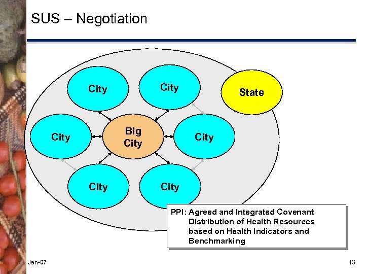SUS – Negotiation City Big City State City PPI: Agreed and Integrated Covenant Distribution