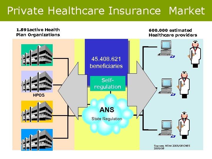 Private Healthcare Insurance Market 1. 891 active Health Plan Organizations 600. 000 estimated Healthcare