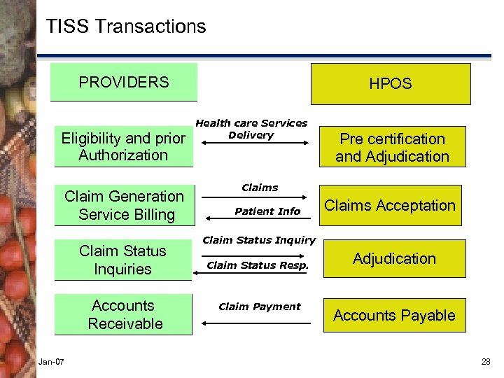 TISS Transactions PROVIDERS Eligibility and prior Authorization Claim Generation Service Billing Claim Status Inquiries