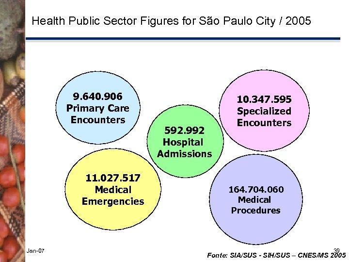 Health Public Sector Figures for São Paulo City / 2005 9. 640. 906 Primary
