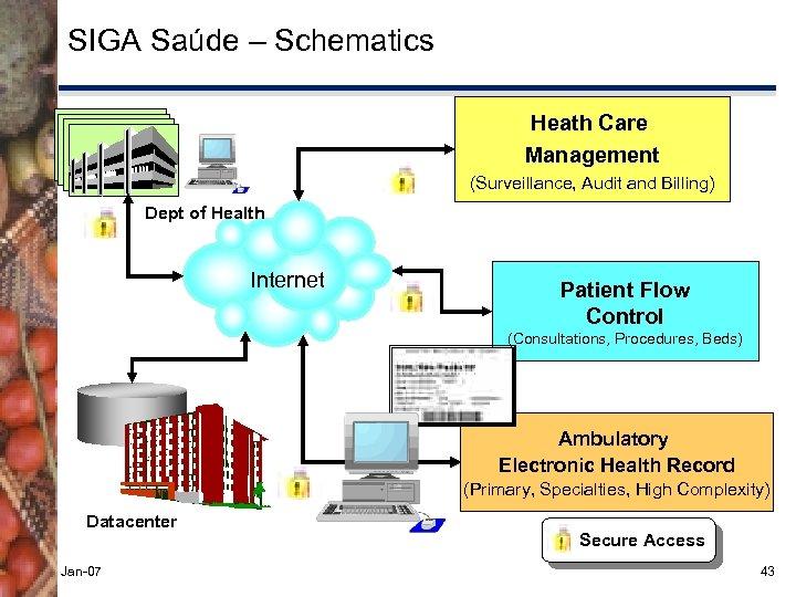 SIGA Saúde – Schematics Heath Care Management SMS-SP (Surveillance, Audit and Billing) Dept of
