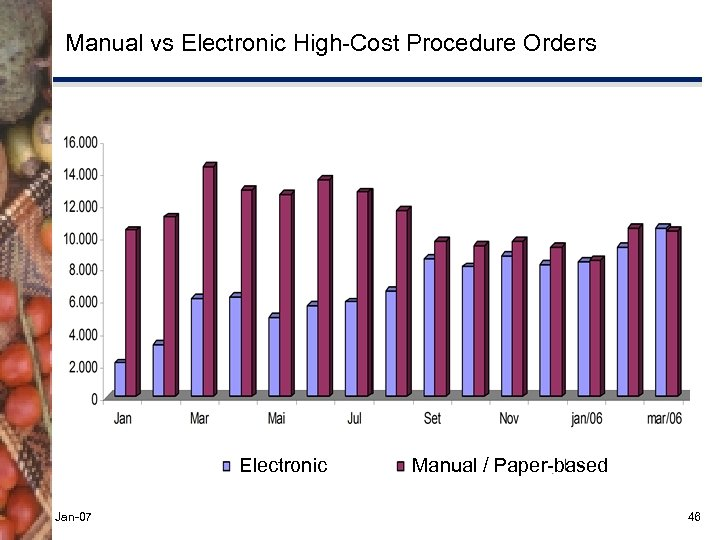 Manual vs Electronic High-Cost Procedure Orders Electronic Jan-07 Manual / Paper-based 46