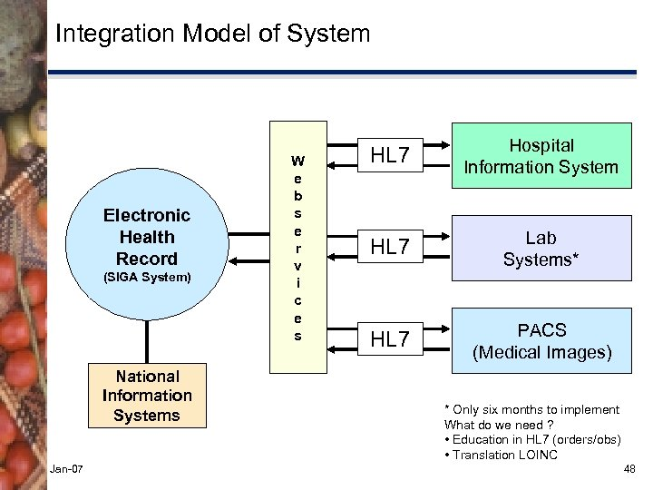 Integration Model of System Electronic Health Record (SIGA System) National Information Systems Jan-07 W
