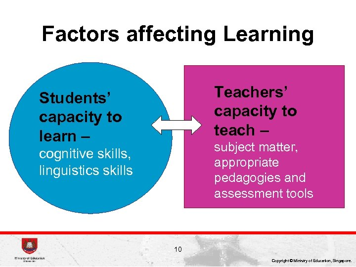 Factors affecting Learning Teachers' capacity to teach – Students' capacity to learn – subject